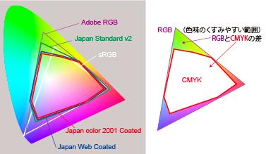 http://www.fudebin.com/data/wp-content/uploads/RGB_CMYK.png